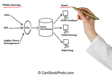 Diagram of Data warehouse