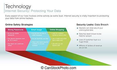 Internet Security information slide