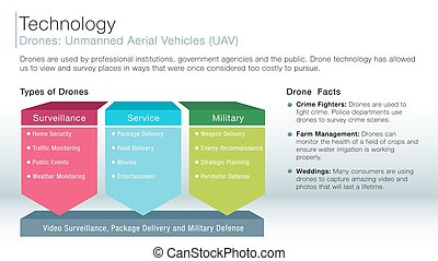 drone unmanned aerial vehicles information slide - An image...