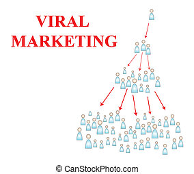 Viral Marketing demonstration graph chart of how powerful...