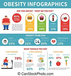 Obesity Problems Solution Infographic Flat Poster - Obesity...