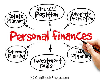 Personal finances strategy mind map