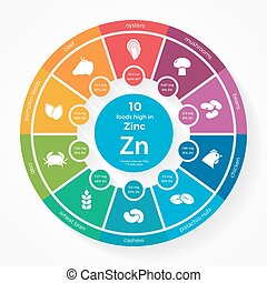 10 foods high in Zinc. Nutrition infographics. Healthy...