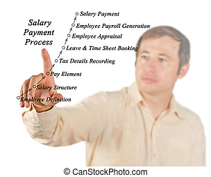 Process of Salary Payment