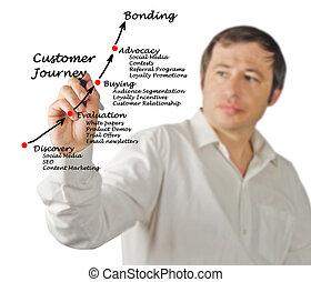 diagrama, cliente, viaje