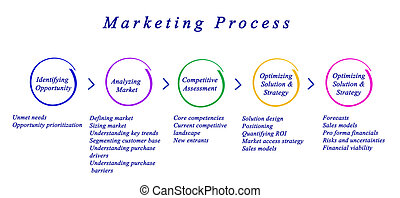 Diagram of Marketing Process