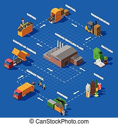 Garbage Recycling Isometric Flowchart - Garbage collection...
