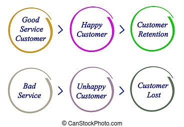 Good and bad services