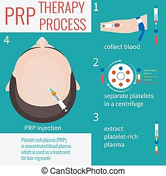 PRP injection procedure - Platelet rich plasma injection....
