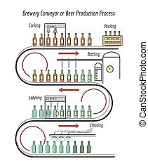 Beer production line. Brewery conveyor or beer production...