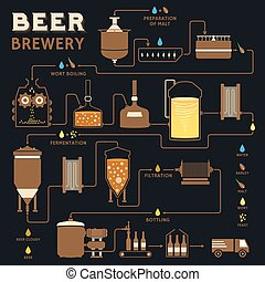 Beer brewing process, brewery factory production - Beer...