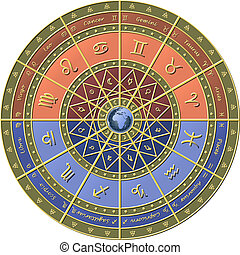 Zodiac circle - Zodiac circle, with the earth in the center,...