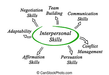 Diagram of Interpersonal Skills