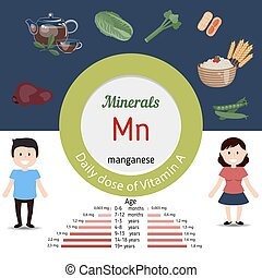 Minerals Mn infographic - Minerals Mn and vector set of...