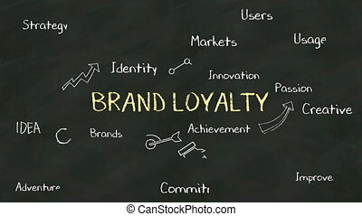 Handwriting concept of 'BRAND LOYALTY' at chalkboard. with...