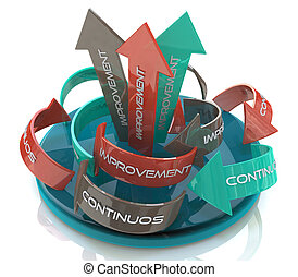 The words Continuous Improvement on a circular arrows in the...