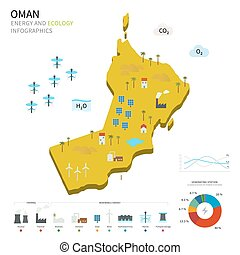 Energy industry and ecology of Oman vector map with power...