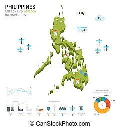 Energy industry and ecology of Philippines vector map with...