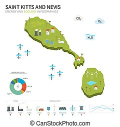 Energy industry, ecology of Saint Kitts and Nevis