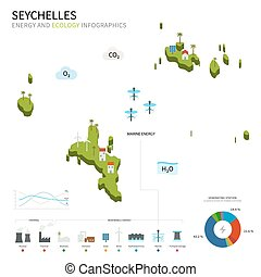 Energy industry and ecology of Seychelles vector map with...