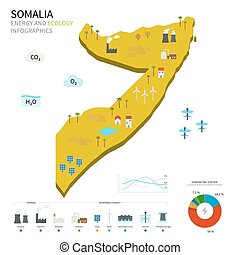 Energy industry and ecology of Somalia vector map with power...