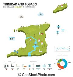 Energy industry, ecology of Trinidad and Tobago - Energy...