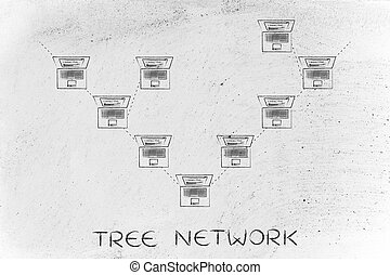 laptops connected in a tree network structure with caption -...