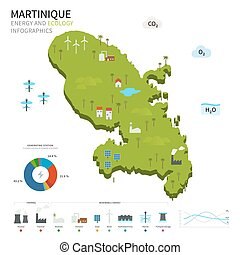 Energy industry and ecology of Martinique vector map with...