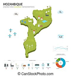 Energy industry and ecology of Mozambique vector map with...