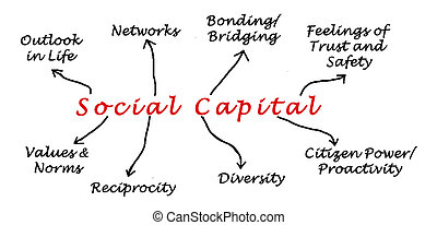 Diagram of Social Capital
