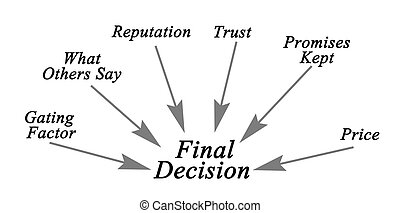 Diagram of Final decision
