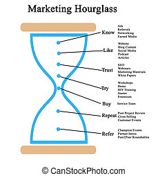 Marketing Hourglass