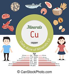 Minerals Cu infographic - Minerals Cu and vector set of...