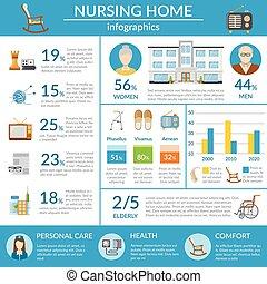 Nursing Home Infographics - Nursing home infographics layout...