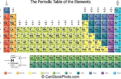 Bright colorful Periodic Table of the Elements with atomic...