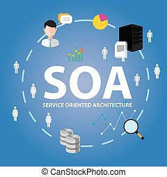 soa service oriented architecture vector illustration...