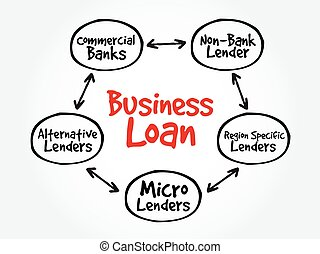Business Loan sources mind map flowchart business concept...