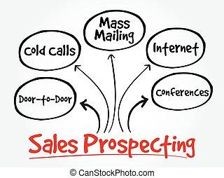 Sales prospecting activities mind map flowchart business...