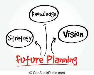Future planning mind map - Future planning knowledge,...
