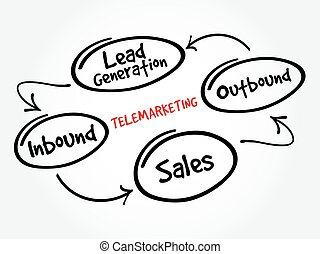 Telemarketing mind map flowchart business concept for...