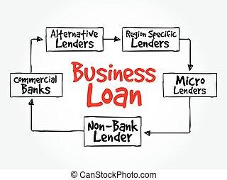 Business Loan sources mind map flowchart business concept...