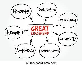 Great leadership qualities mind map flowchart business...