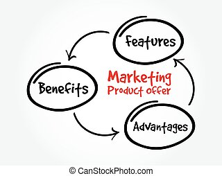 Marketing product offer mind map flowchart business concept...