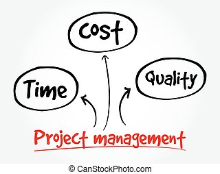 Project management, time cost quality