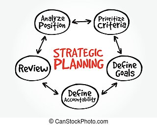 Strategic Planning mind map flowchart business concept for...