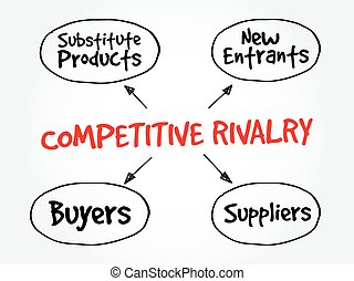 Competitive Rivalry five forces mind map flowchart business...