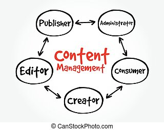 Content Management contributor relationships mind map...