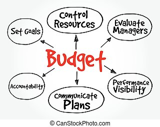 Purposes of maintaining Budget mind map flowchart business...