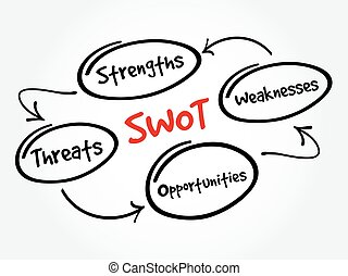SWOT - Strengths Weaknesses Opportunities - SWOT - Strengths...