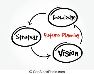 Future planning mind map - Future planning (knowledge,...
